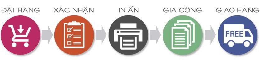 quy trình in túi giấy